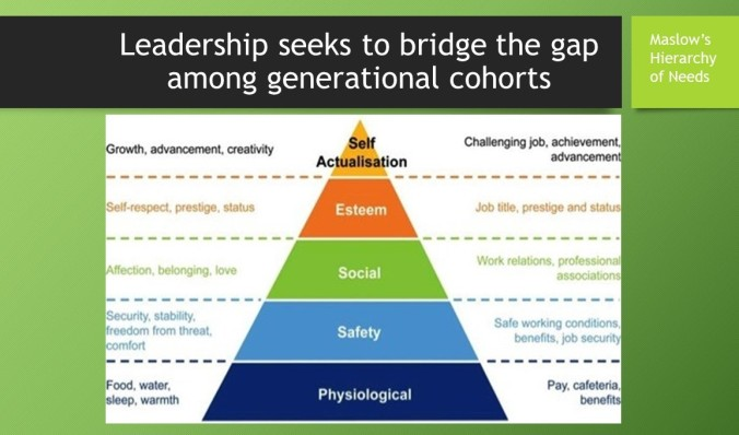 Leadership generational gaps
